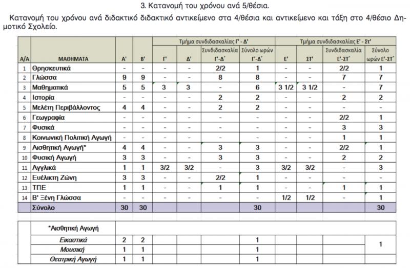 δύναται να ανατεθεί σε εκπαιδευτικούς του κλάδου ΠΕ70 οι οποίοι διαθέτουν  πιστοποίηση Β ́ επιπέδου. a00def5d2a9
