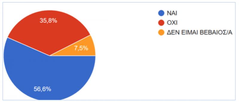 Ηλεκτρονικά ραντεβού στατιστικά ανά φυλή