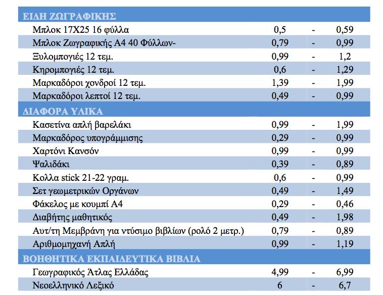 daff6d65b0 ... μέσο χαμηλότερο κόστος για την προμήθεια βασικών σχολικών ειδών – πλην  σχολικής τσάντας – ανέρχεται μεταξύ 26